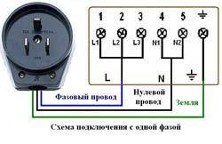 Подключение электроплиты в Астрахани. Электромонтаж компанией Русский электрик